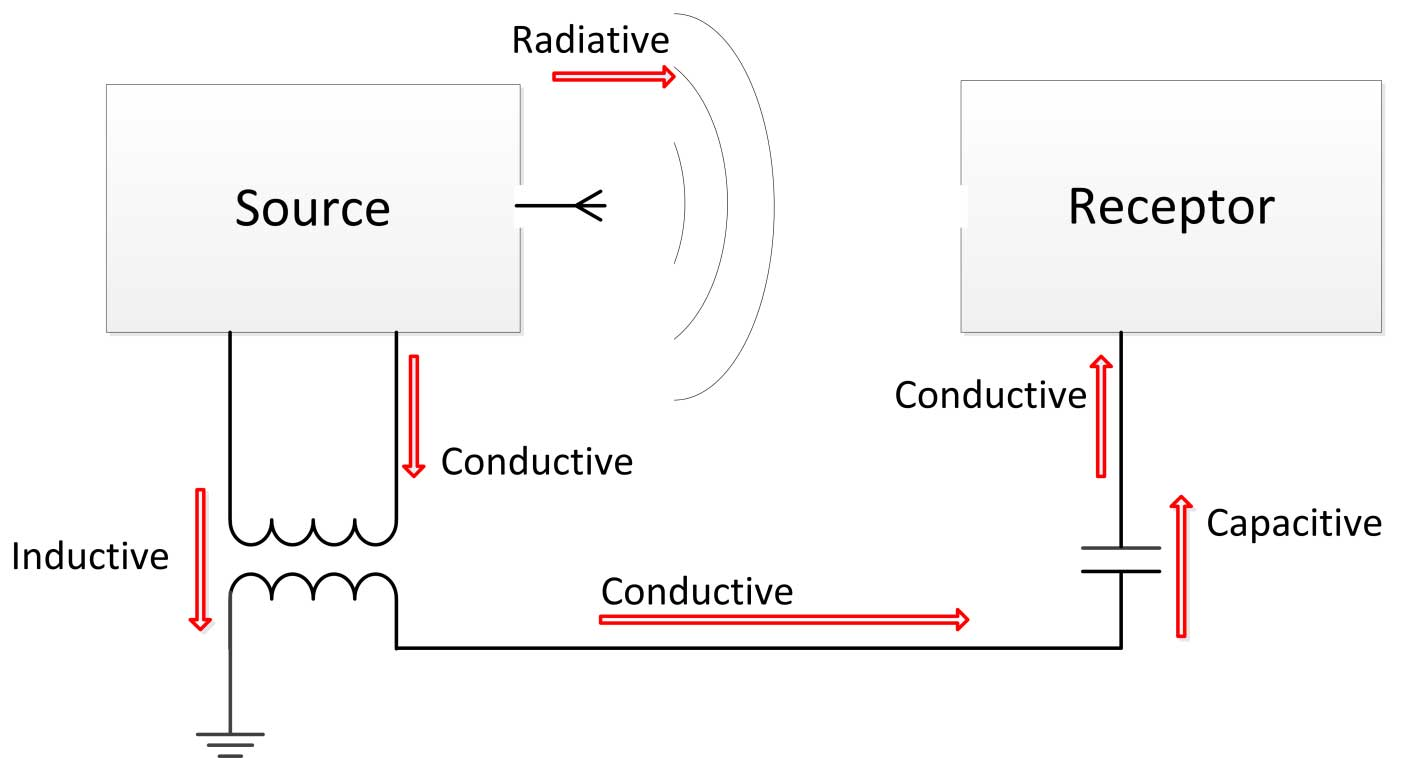 Three aspects of electromagnetic compatibility- source, path, receptor