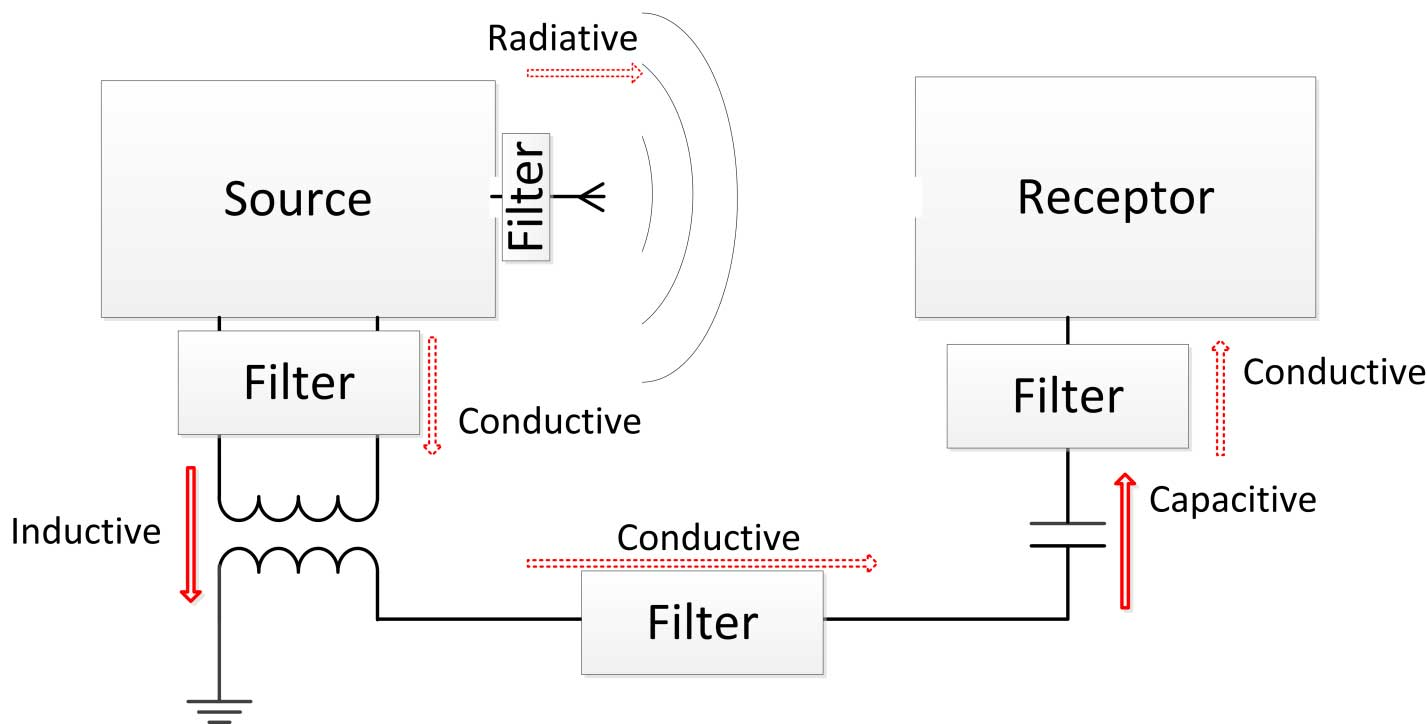 Filter application to reduce coupling paths between source and receptor